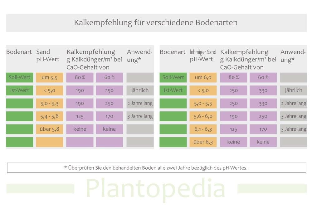 Kalkempfehlung für verschiedene Bodenarten