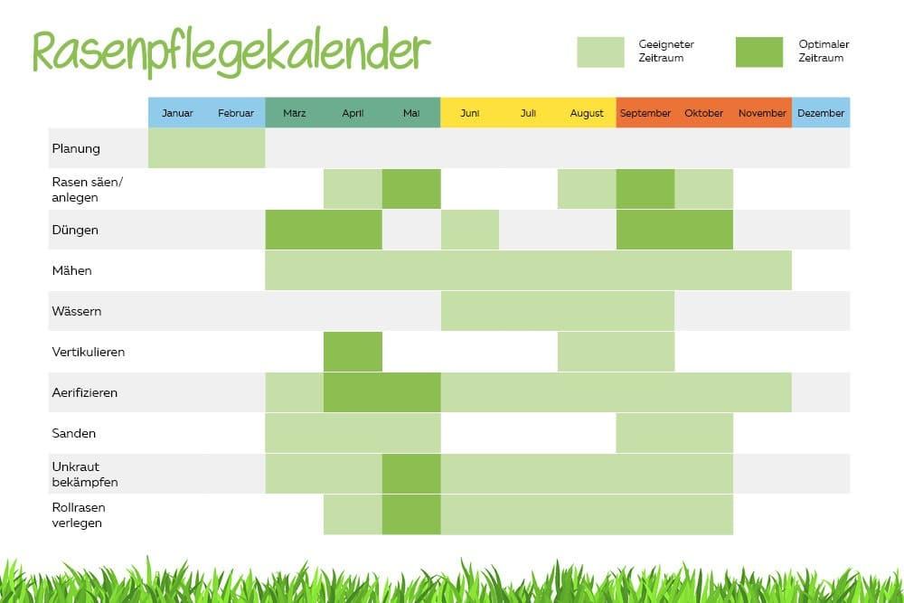 Rasenpflegekalender